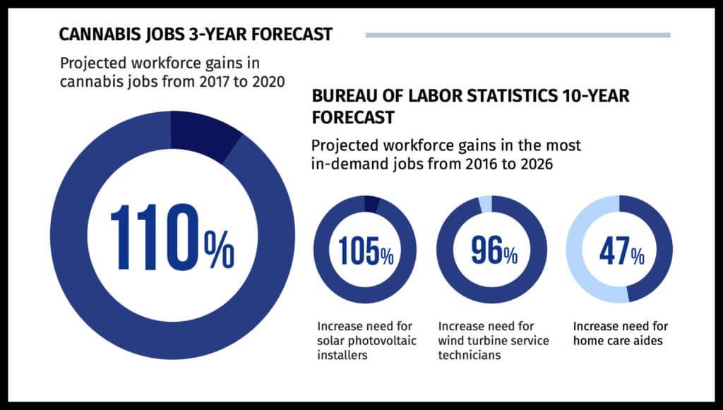 Cannabis Jobs Forecast