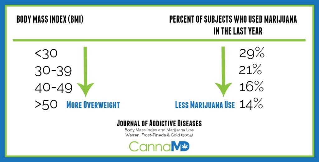 BMI Marijuana
