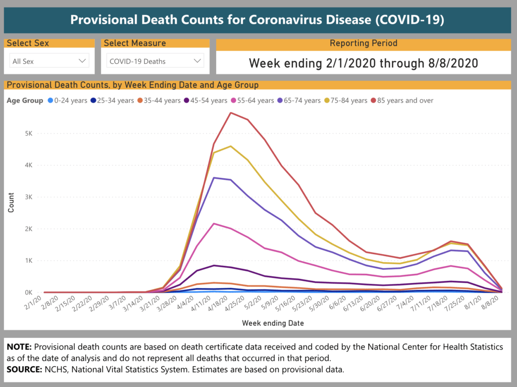 CDC COVID Deaths by Age