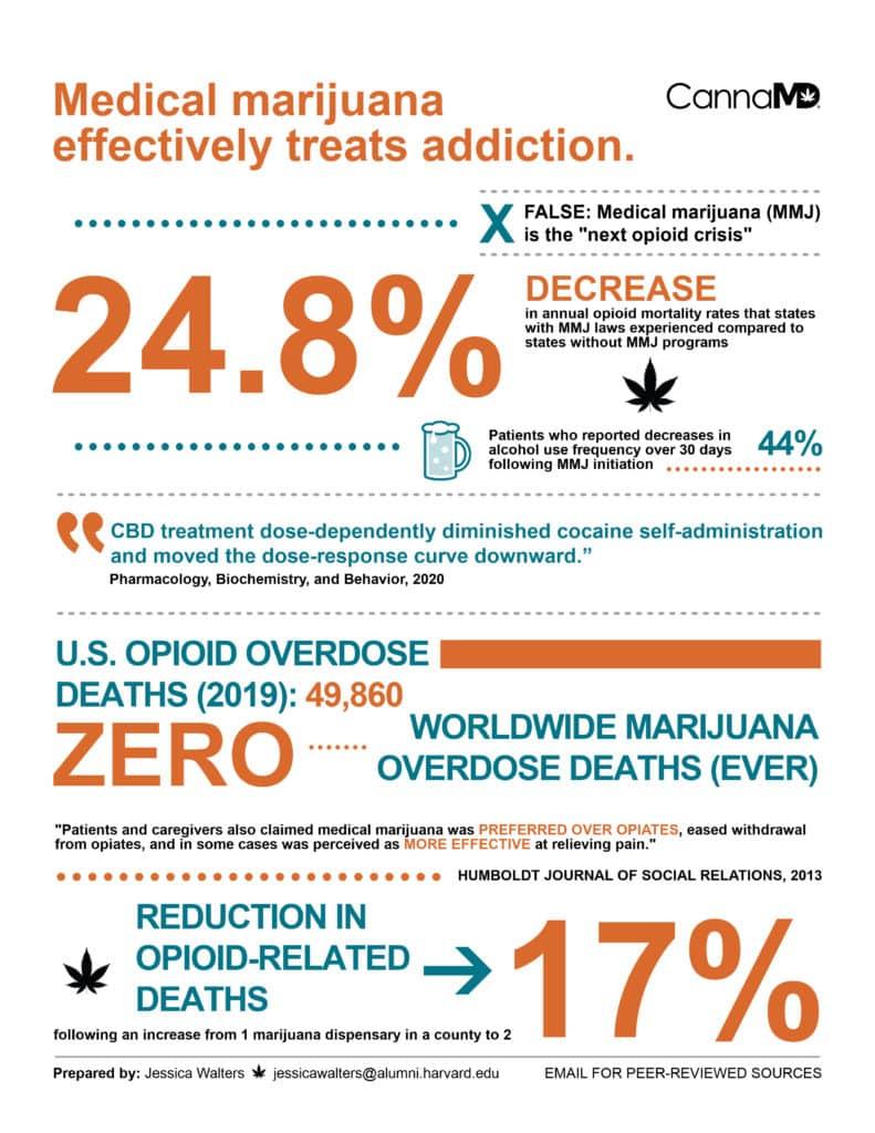 Addiction Marijuana Infographic