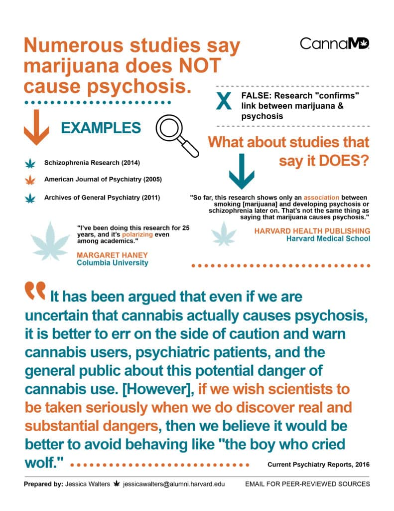 Marijuana Does Not Cause Psychosis Infographic