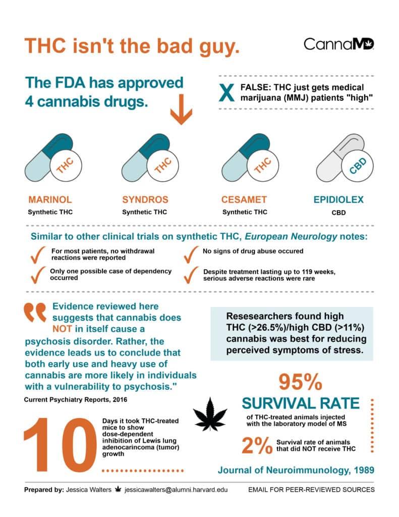 THC Isnt Bad Marijuana Infographic